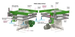 FMSS Cable Scale Working Diagram | Bulk Material Handling Systems