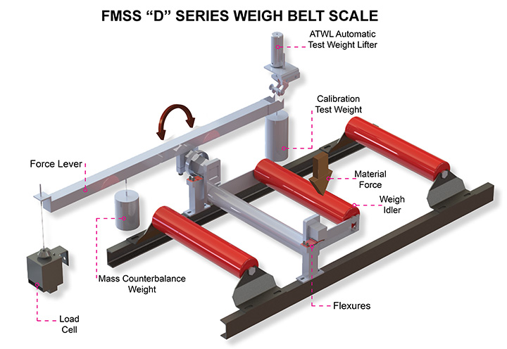 "FMSS ""D"" Series Weigh Belt Scale 