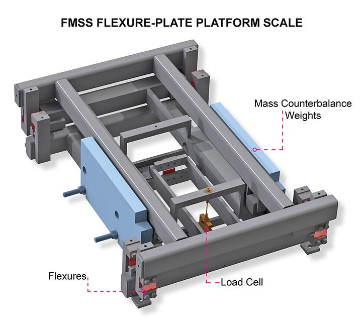 FMSS Flexure-Plate Platform Scale | Bulk Material Handling
