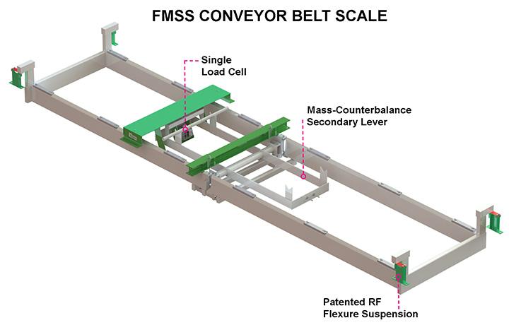 RFFMSSA Conveyor Belt Scale | Bulk Material Handling Systems