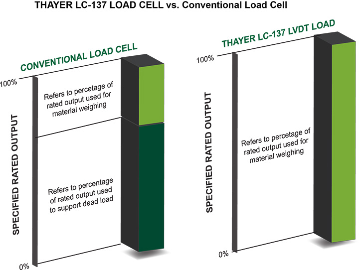 THAYER Load Cell vs Conventional Load Cell | Bulk Materials