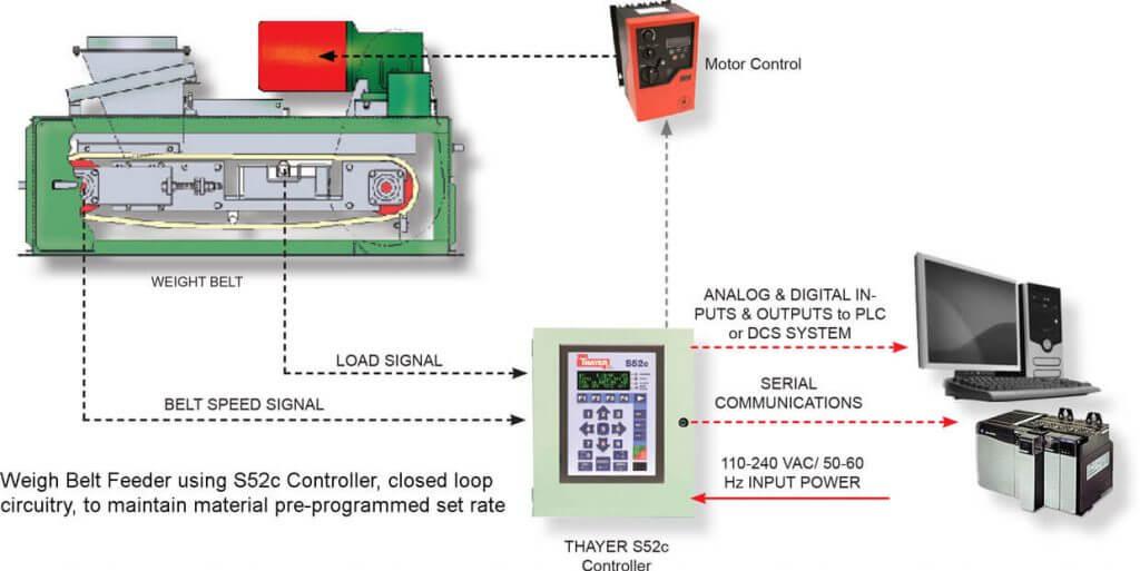 Weigh Belt Feeder Using S52c Controller   Belt Scale Integrator   Tech Weigh Belt Scales